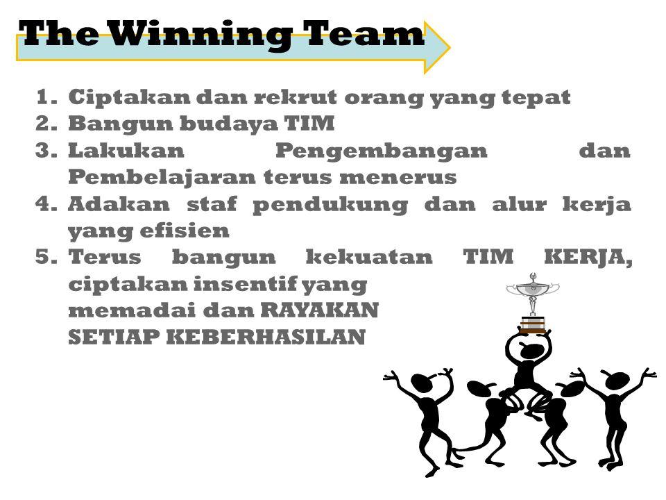 The Winning Team 1.Ciptakan dan rekrut orang yang tepat 2.Bangun budaya TIM 3.Lakukan Pengembangan dan Pembelajaran terus menerus 4.Adakan staf penduk
