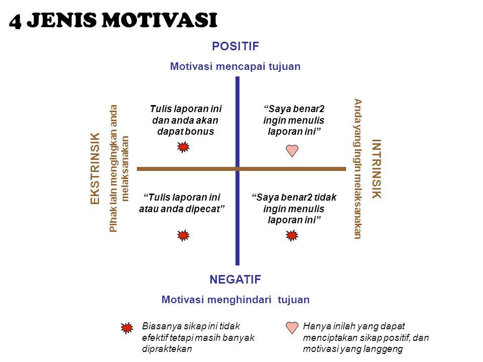 POSITIF Motivasi mencapai tujuan NEGATIF Motivasi menghindari tujuan EKSTRINSIK Pihak lain mengingkan anda melaksanakan INTRINSIK Anda yang ingin mela
