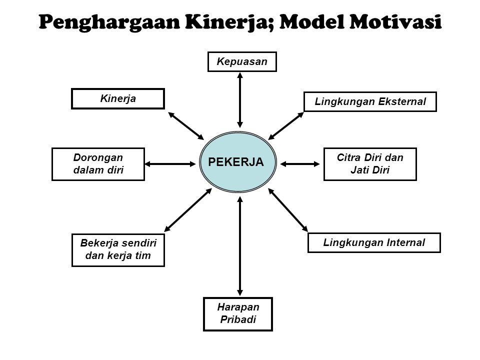 Penghargaan Kinerja; Model Motivasi PEKERJA Kepuasan Lingkungan Eksternal Citra Diri dan Jati Diri Dorongan dalam diri Kinerja Bekerja sendiri dan ker
