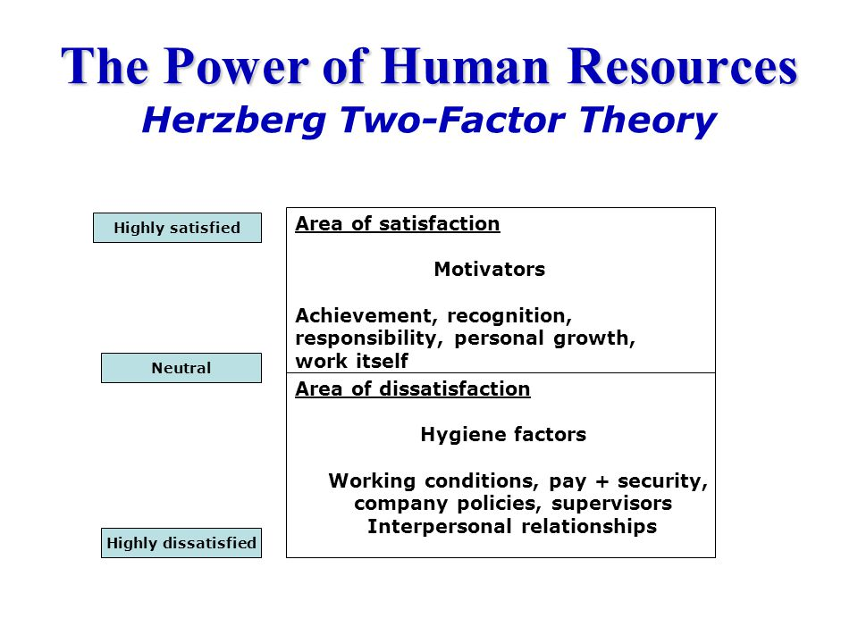 The Power of Human Resources The Power of Human Resources Herzberg Two-Factor Theory Area of satisfaction Motivators Achievement, recognition, respons
