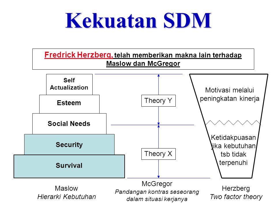 Kekuatan SDM Fredrick Herzberg, telah memberikan makna lain terhadap Maslow dan McGregor Security Survival Social Needs Esteem Self Actualization Theo