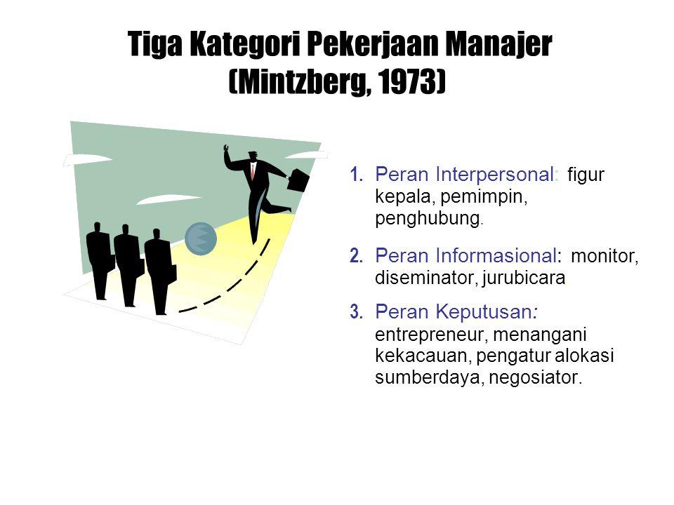 Tiga Kategori Pekerjaan Manajer (Mintzberg, 1973) 1. Peran Interpersonal: figur kepala, pemimpin, penghubung. 2. Peran Informasional: monitor, disemin