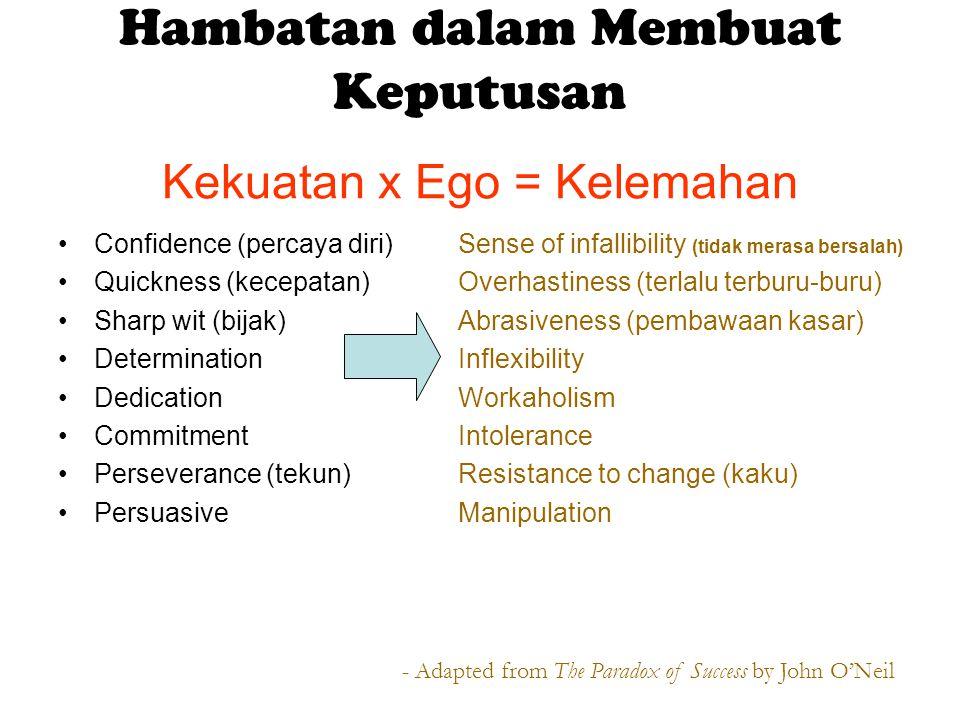 Kekuatan x Ego = Kelemahan Confidence (percaya diri) Quickness (kecepatan) Sharp wit (bijak) Determination Dedication Commitment Perseverance (tekun)