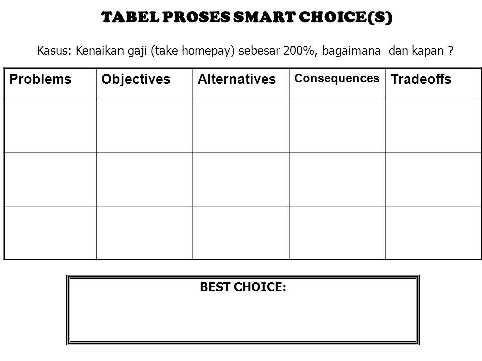 ProblemsObjectivesAlternatives Consequences Tradeoffs TABEL PROSES SMART CHOICE(S) Kasus: Kenaikan gaji (take homepay) sebesar 200%, bagaimana dan kap