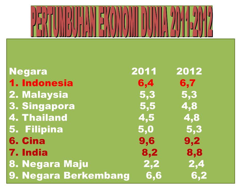 Negara 2011 2012 1. Indonesia 6,4 6,7 2. Malaysia 5,3 5,3 3.