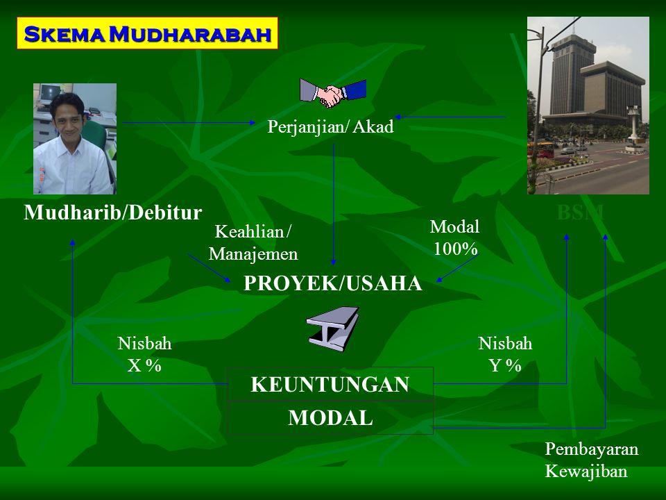 Skema Mudharabah Mudharib/DebiturBSM Pembayaran Kewajiban Nisbah Y % Nisbah X % Modal 100% Keahlian / Manajemen MODAL KEUNTUNGAN PROYEK/USAHA Perjanji