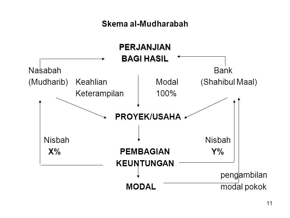 11 Skema al-MudharabahPERJANJIAN BAGI HASIL Nasabah Bank (Mudharib)Keahlian Modal (Shahibul Maal) Keterampilan 100% PROYEK/USAHA Nisbah Nisbah X% PEMB