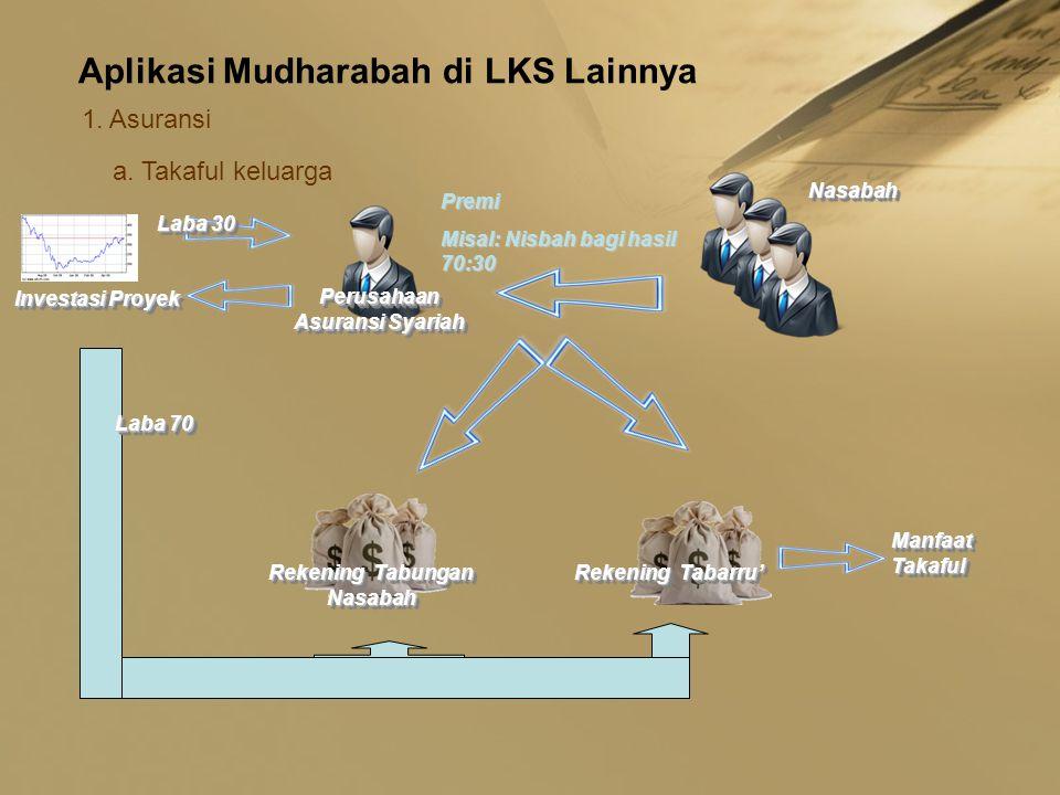 Aplikasi Mudharabah di LKS Lainnya 1. Asuransi a. Takaful keluarga Premi Misal: Nisbah bagi hasil 70:30 NasabahNasabah Perusahaan Asuransi Syariah Rek