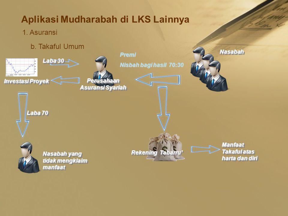 Aplikasi Mudharabah di LKS Lainnya 1. Asuransi b. Takaful Umum Premi Nisbah bagi hasil 70:30 NasabahNasabah Perusahaan Asuransi Syariah Rekening Tabar