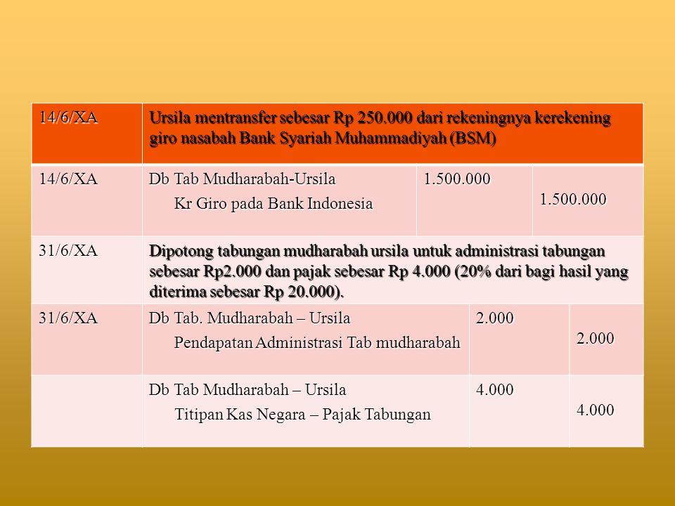14/6/XA Ursila mentransfer sebesar Rp 250.000 dari rekeningnya kerekening giro nasabah Bank Syariah Muhammadiyah (BSM) 14/6/XA Db Tab Mudharabah-Ursil