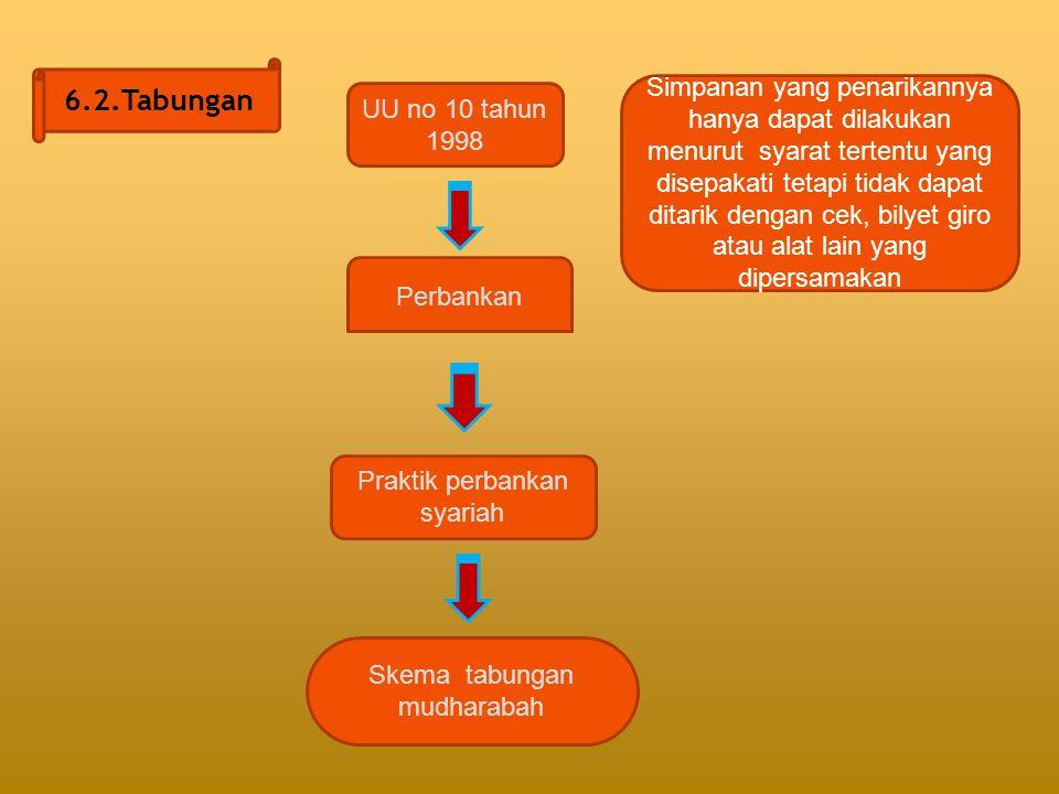 6.2.Tabungan UU no 10 tahun 1998 Perbankan Praktik perbankan syariah Skema tabungan mudharabah Simpanan yang penarikannya hanya dapat dilakukan menuru