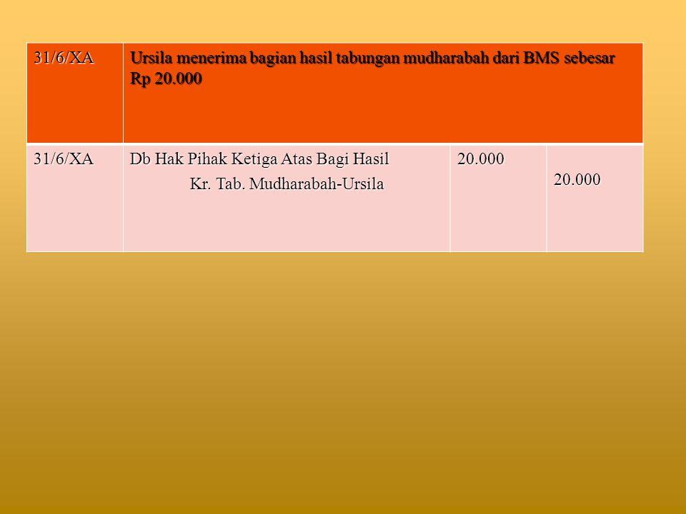 31/6/XA Ursila menerima bagian hasil tabungan mudharabah dari BMS sebesar Rp 20.000 31/6/XA Db Hak Pihak Ketiga Atas Bagi Hasil Kr. Tab. Mudharabah-Ur