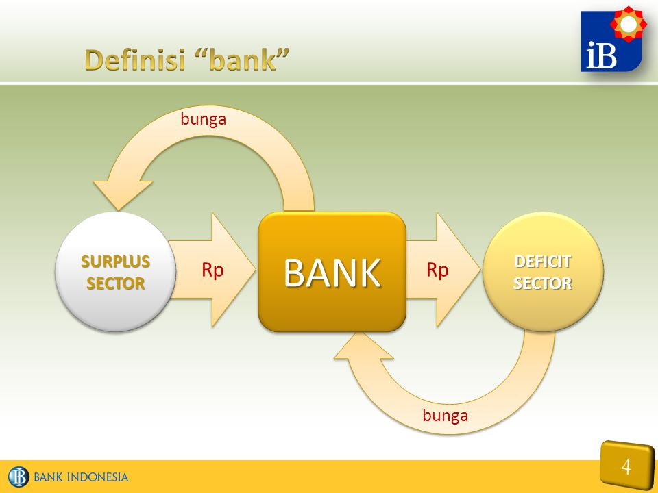 Rp BANKBANK DEFICIT SECTOR SECTORSURPLUSSECTORSURPLUSSECTOR bunga
