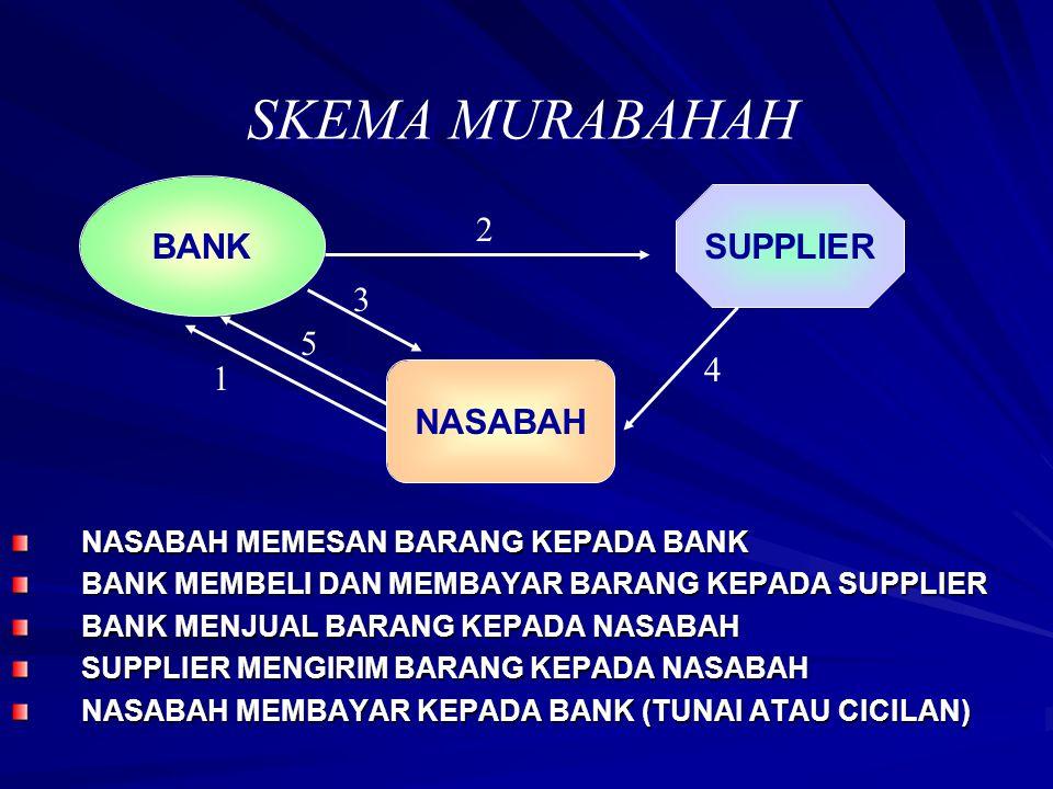 NASABAH MEMESAN BARANG KEPADA BANK BANK MEMBELI DAN MEMBAYAR BARANG KEPADA SUPPLIER BANK MENJUAL BARANG KEPADA NASABAH SUPPLIER MENGIRIM BARANG KEPADA
