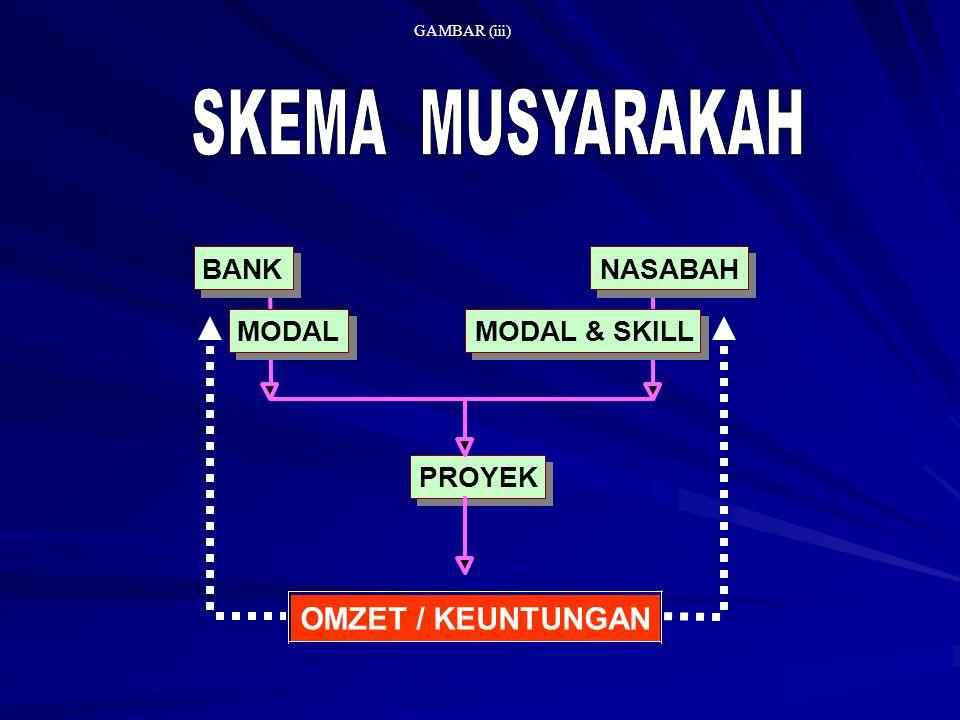 BANK NASABAH MODAL MODAL & SKILL PROYEK OMZET / KEUNTUNGAN GAMBAR (iii)