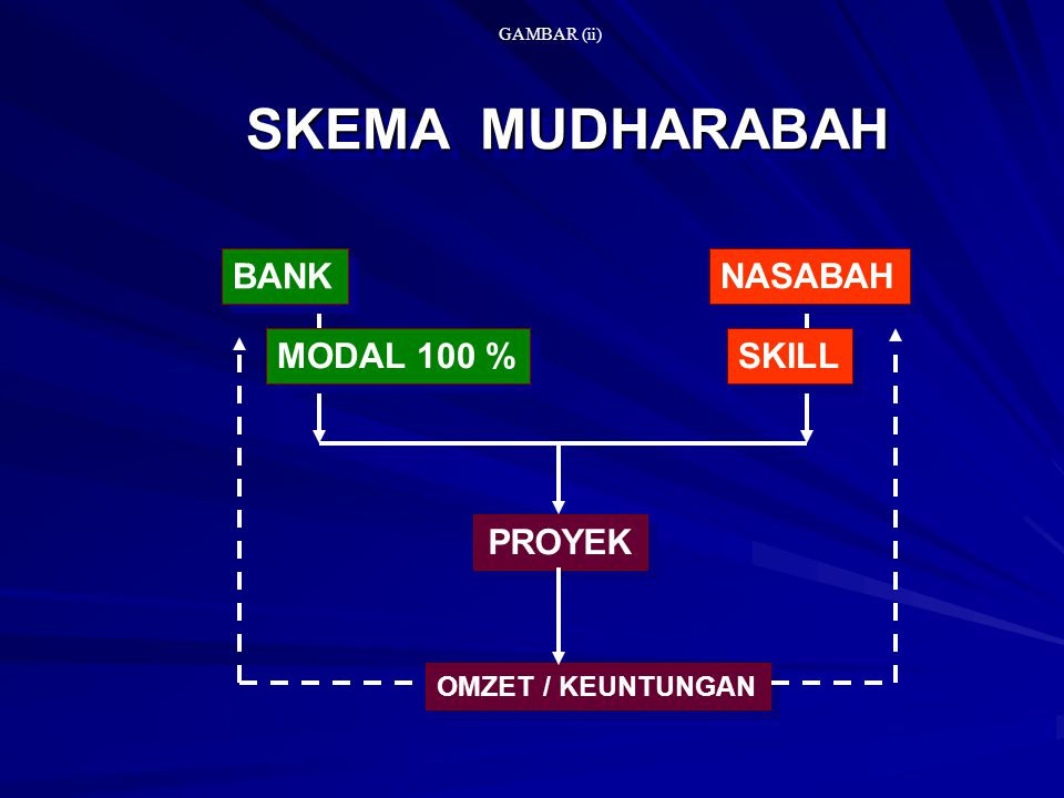 SKEMA MUDHARABAH BANK NASABAH MODAL 100 % SKILL OMZET / KEUNTUNGAN PROYEK GAMBAR (ii)