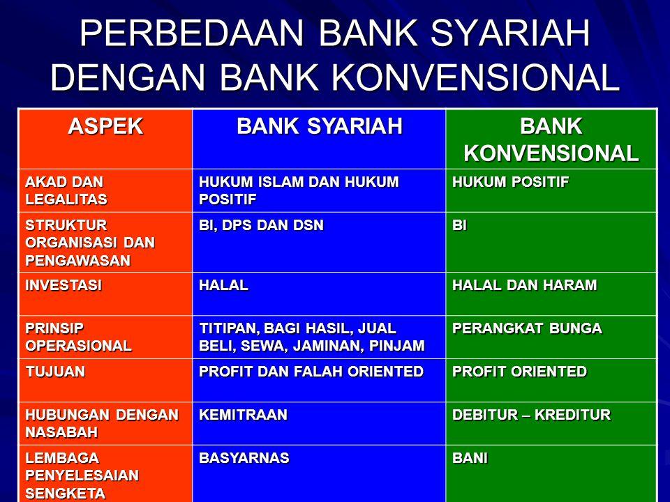 PERBEDAAN BANK SYARIAH DENGAN BANK KONVENSIONAL ASPEK BANK SYARIAH BANK KONVENSIONAL AKAD DAN LEGALITAS HUKUM ISLAM DAN HUKUM POSITIF HUKUM POSITIF ST