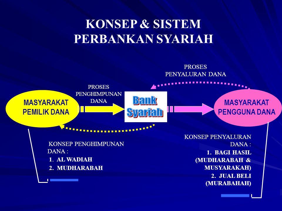 PRINSIP DASAR OPERASIONAL PENGHIMPUNAN DANA MASYARAKAT A.