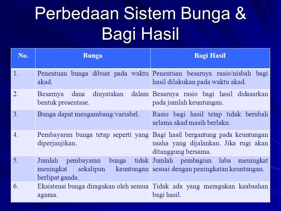 DASAR HUKUM DAN PRINSIP BANK SYARIAH (2) 3. Larangan bagi kaum Muslim makan riba, & sifat riba: berlipat ganda (Ali Imran: 130). 4. Adanya perbedaan a