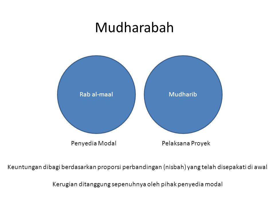 Mudharabah Rab al-maalMudharib Penyedia ModalPelaksana Proyek Keuntungan dibagi berdasarkan proporsi perbandingan (nisbah) yang telah disepakati di aw