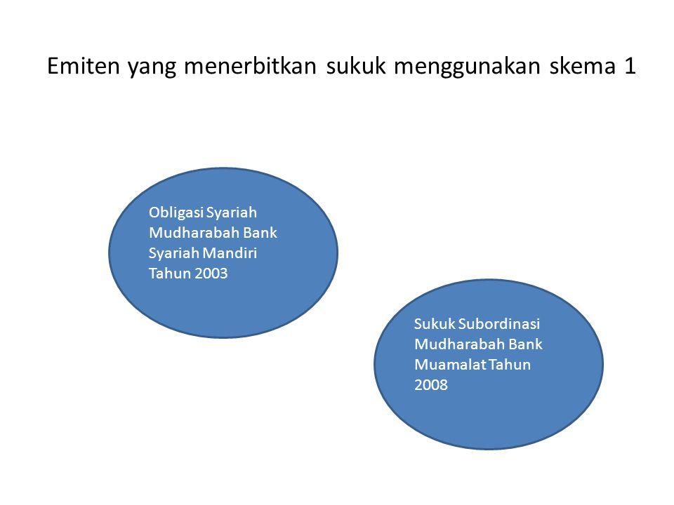 Obligasi Syariah Mudharabah Bank Syariah Mandiri Tahun 2003 Sukuk Subordinasi Mudharabah Bank Muamalat Tahun 2008 Emiten yang menerbitkan sukuk menggu