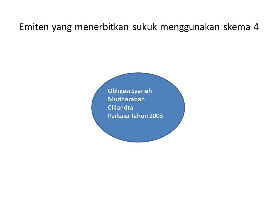Emiten yang menerbitkan sukuk menggunakan skema 4 Obligasi Syariah Mudharabah Ciliandra Perkasa Tahun 2003