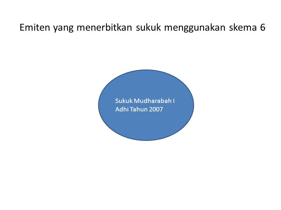 Emiten yang menerbitkan sukuk menggunakan skema 6 Sukuk Mudharabah I Adhi Tahun 2007