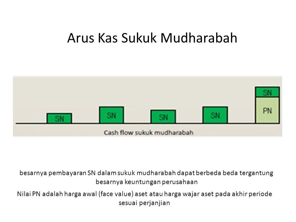 Arus Kas Sukuk Mudharabah Nilai PN adalah harga awal (face value) aset atau harga wajar aset pada akhir periode sesuai perjanjian besarnya pembayaran