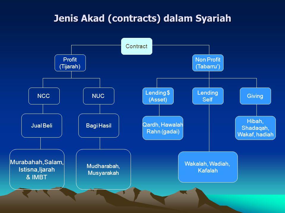 Jenis Akad (contracts) dalam Syariah Contract Profit (Tijarah) NCCNUC Bagi HasilJual Beli Murabahah,Salam, Istisna,Ijarah & IMBT Mudharabah, Musyaraka