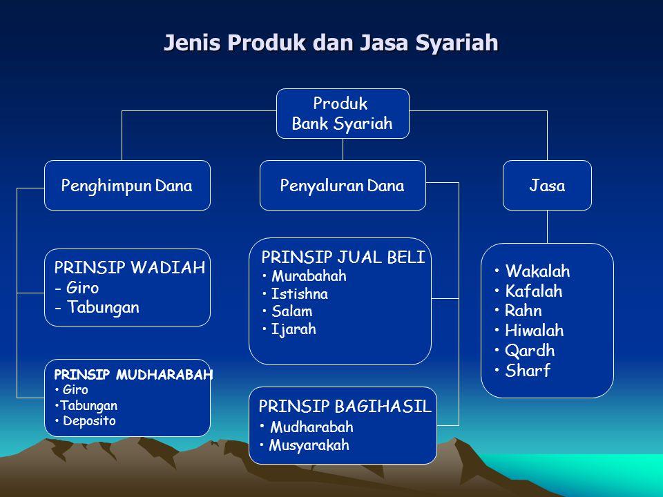 Jenis Produk dan Jasa Syariah Produk Bank Syariah Penghimpun DanaPenyaluran DanaJasa PRINSIP WADIAH - Giro - Tabungan PRINSIP MUDHARABAH Giro Tabungan