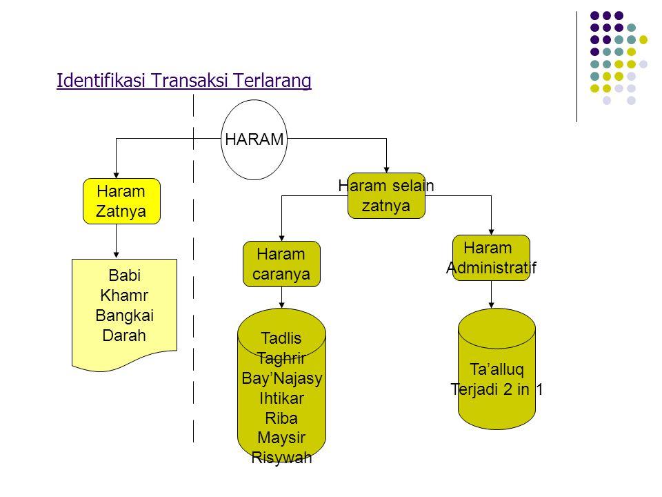 Identifikasi Transaksi Terlarang HARAM Babi Khamr Bangkai Darah Haram Zatnya Haram selain zatnya Haram caranya Haram Administratif Tadlis Taghrir Bay'