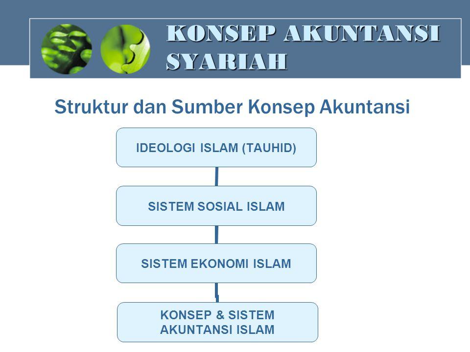 KONSEP AKUNTANSI SYARIAH Struktur dan Sumber Konsep Akuntansi IDEOLOGI ISLAM (TAUHID) SISTEM SOSIAL ISLAM KONSEP & SISTEM AKUNTANSI ISLAM SISTEM EKONO
