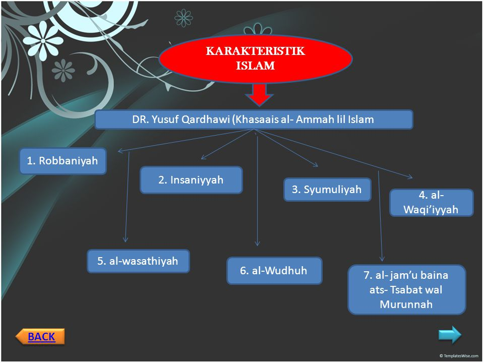 BACK KARAKTERISTIK ISLAM DR.Yusuf Qardhawi (Khasaais al- Ammah lil Islam 1.
