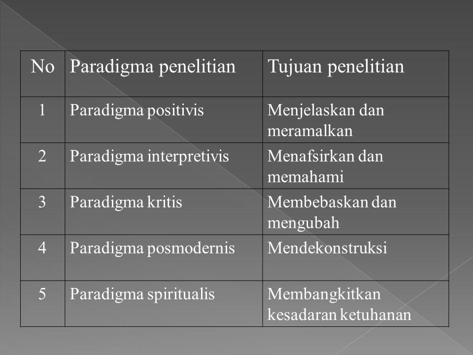 NoParadigma penelitianTujuan penelitian 1Paradigma positivisMenjelaskan dan meramalkan 2Paradigma interpretivisMenafsirkan dan memahami 3Paradigma kri