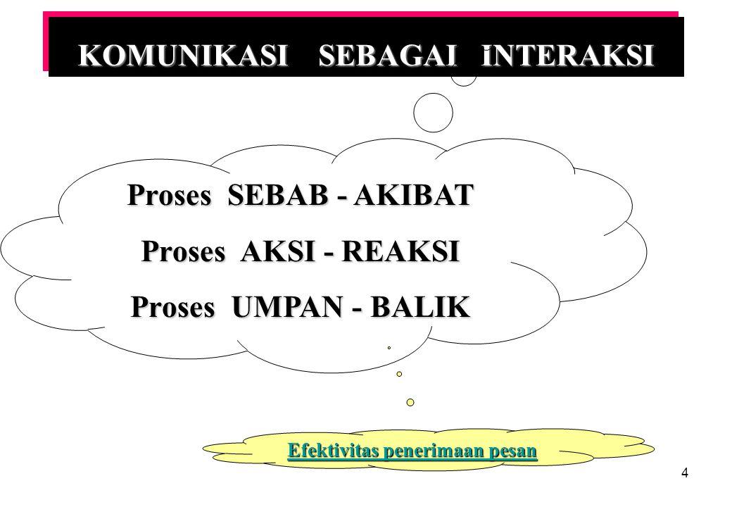 4 KOMUNIKASI SEBAGAI INTERAKSI Proses SEBAB - AKIBAT Proses AKSI - REAKSI Proses UMPAN - BALIK Efektivitas penerimaan pesan Efektivitas penerimaan pesan