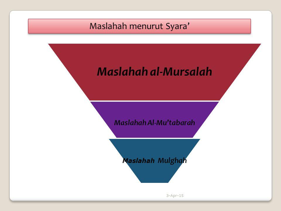 Maslahah al-Mursalah Maslahah Al-Mu'tabarah Maslahah Mulghah Maslahah menurut Syara' 3-Apr-15