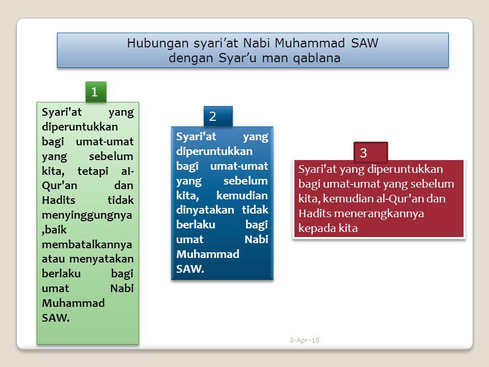Hubungan syari'at Nabi Muhammad SAW dengan Syar'u man qablana Hubungan syari'at Nabi Muhammad SAW dengan Syar'u man qablana Syari'at yang diperuntukka
