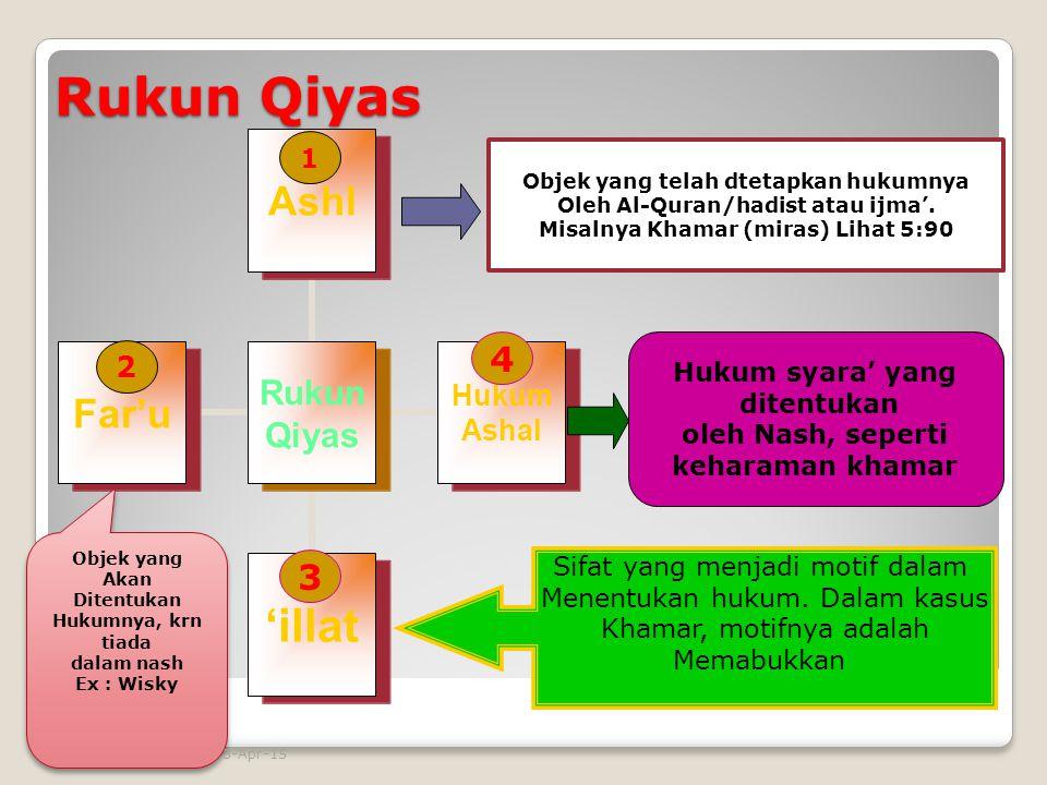 Rukun Qiyas Rukun Qiyas Ashl Hukum Ashal 'illatFar'u Objek yang telah dtetapkan hukumnya Oleh Al-Quran/hadist atau ijma'. Misalnya Khamar (miras) Liha