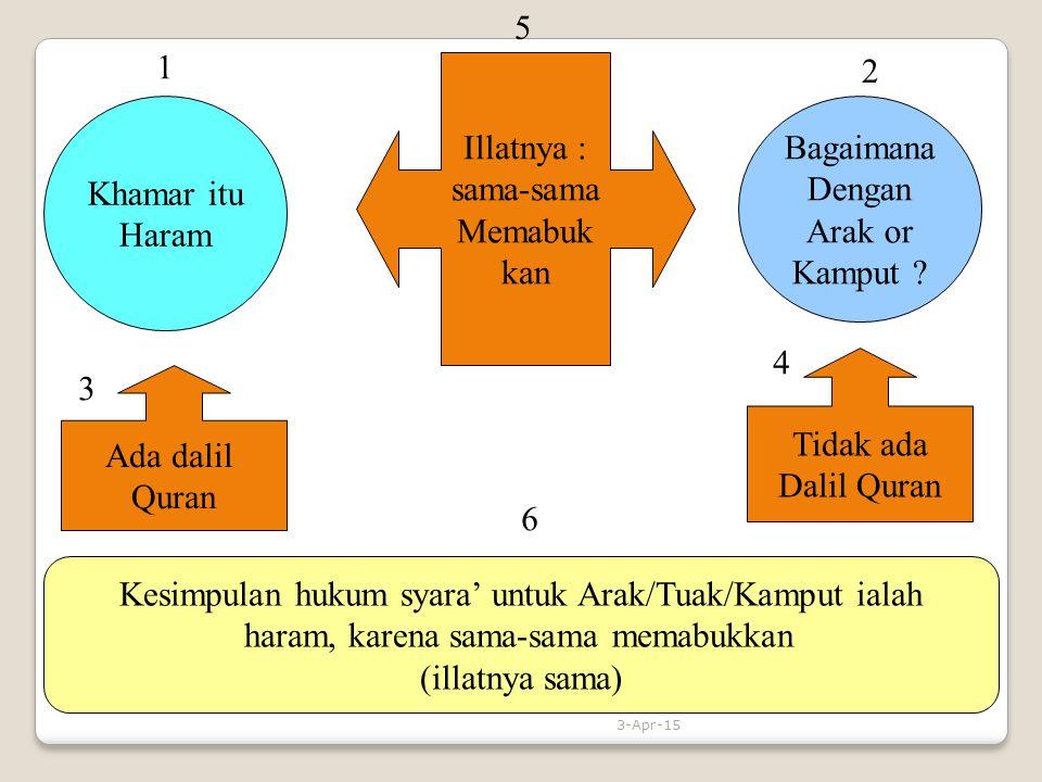 Khamar itu Haram Bagaimana Dengan Arak or Kamput ? Ada dalil Quran Tidak ada Dalil Quran Illatnya : sama-sama Memabuk kan Kesimpulan hukum syara' untu