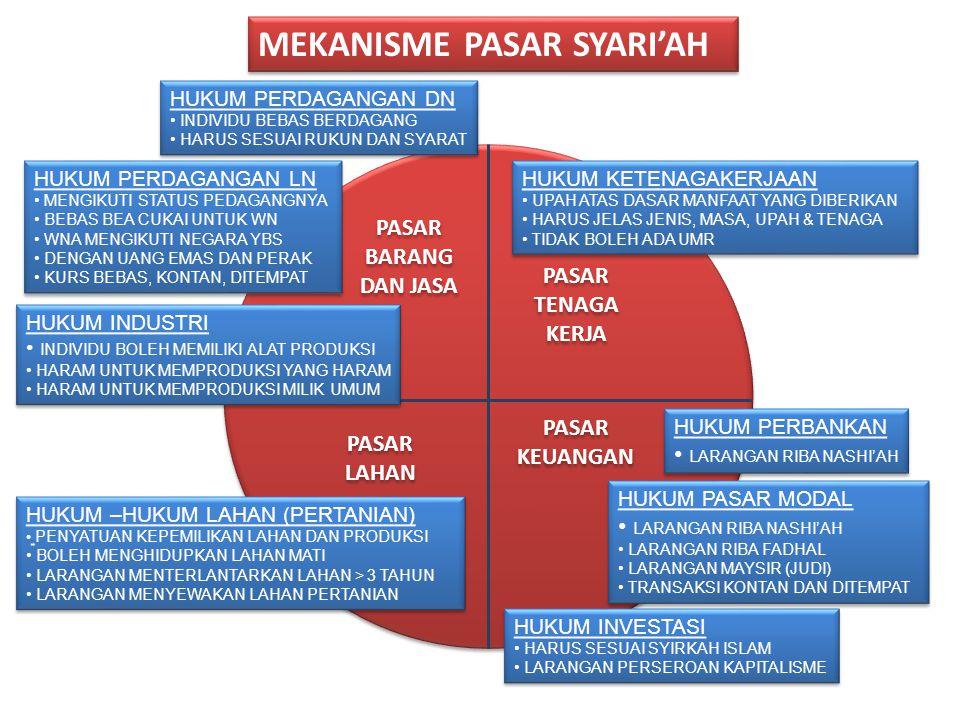 SISTEM EKONOMI ISLAM KEPEMILIKAN INDIVIDU KEPEMILIKAN INDIVIDU KEPEMILIKAN UMUM 1.BARANG YANG MENJADI KEBUTUHAN UMUM 2.TAMBANG DALAM JUMLAH BESAR 3.BA