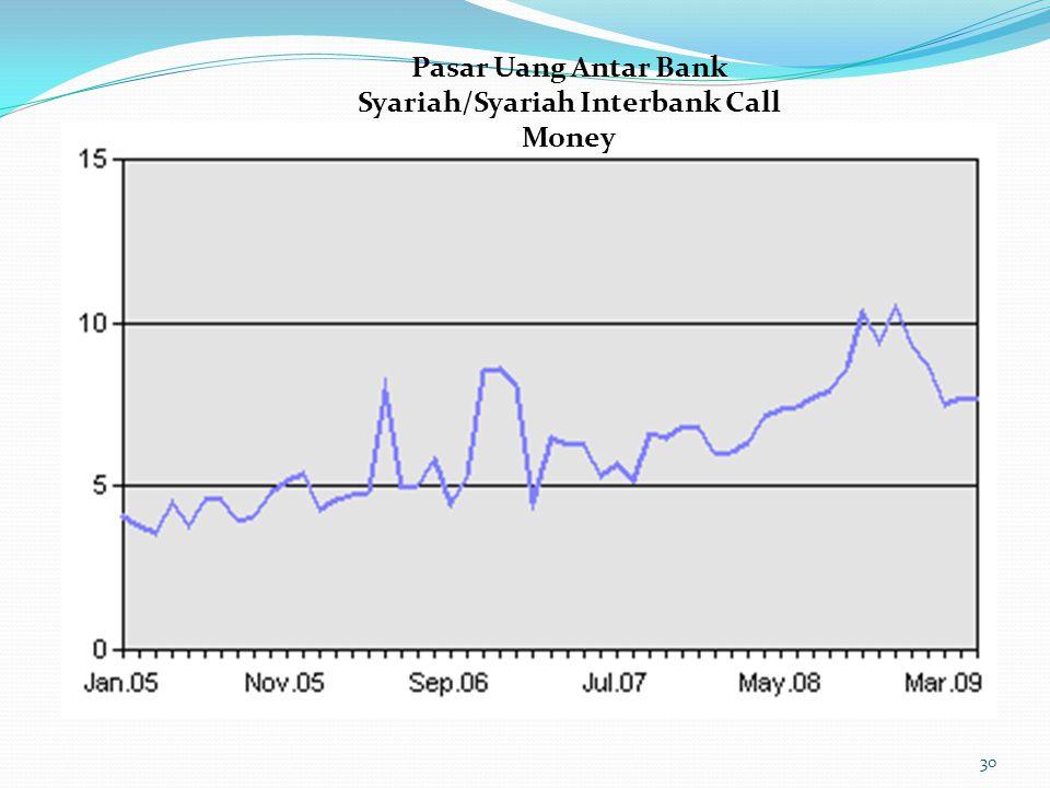 Pasar Uang Antar Bank Syariah/Syariah Interbank Call Money 30