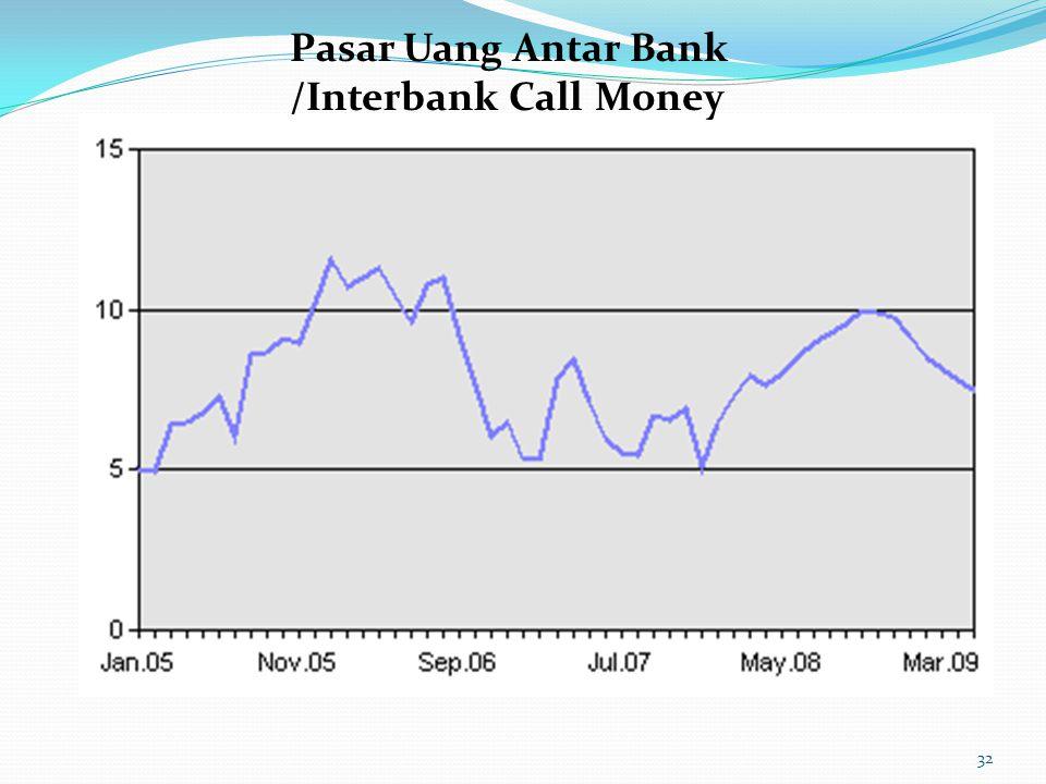 Pasar Uang Antar Bank /Interbank Call Money 32