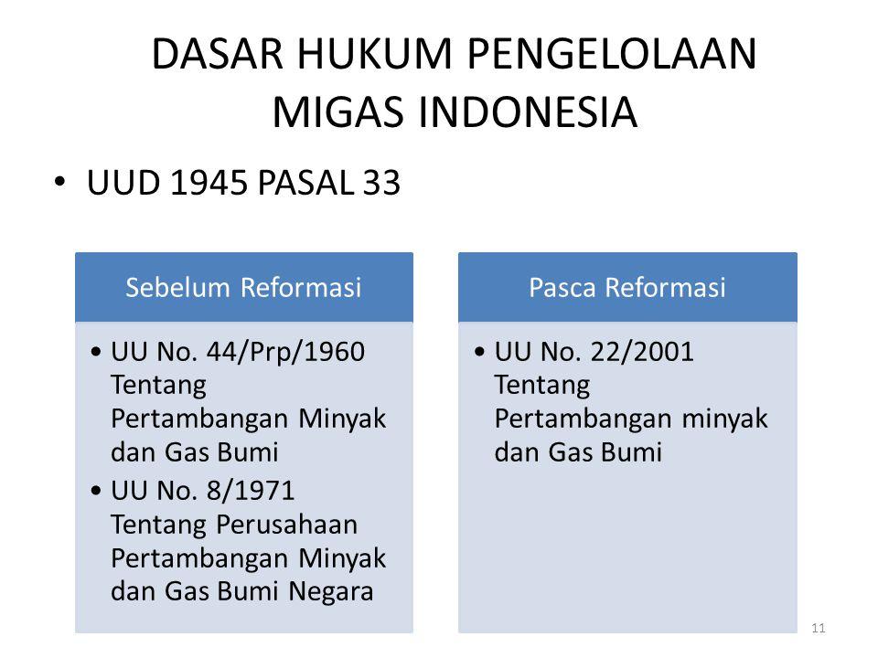 DASAR HUKUM PENGELOLAAN MIGAS INDONESIA UUD 1945 PASAL 33 Sebelum Reformasi UU No. 44/Prp/1960 Tentang Pertambangan Minyak dan Gas Bumi UU No. 8/1971