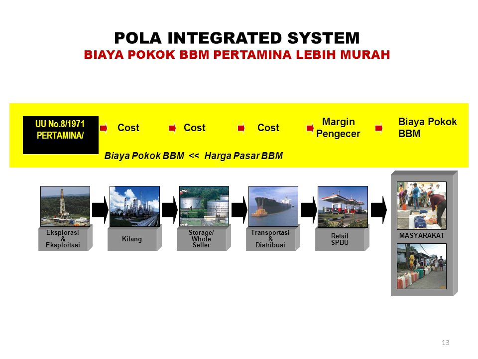 POLA INTEGRATED SYSTEM BIAYA POKOK BBM PERTAMINA LEBIH MURAH MASYARAKAT Retail SPBU Transportasi & Distribusi Storage/ Whole Seller Kilang Eksplorasi