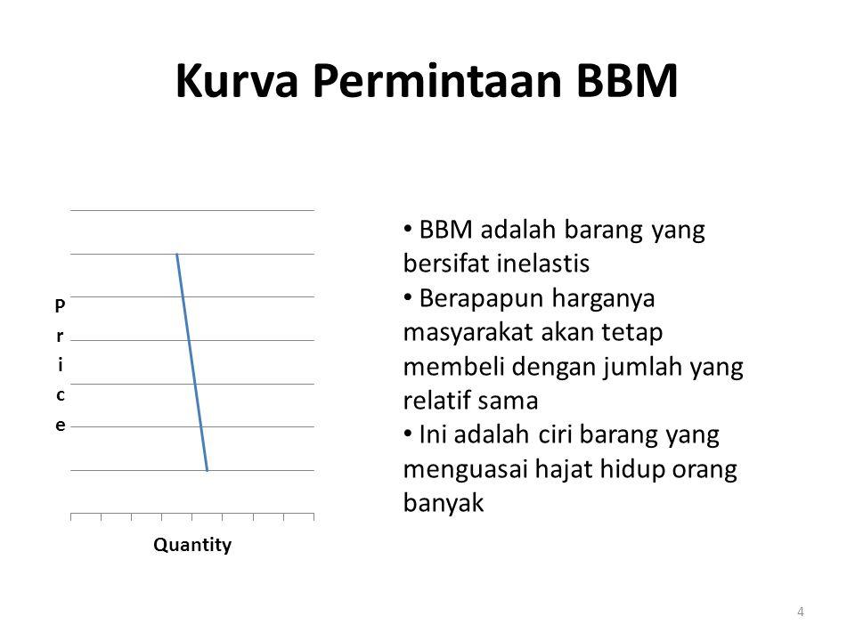 Kurva Permintaan BBM BBM adalah barang yang bersifat inelastis Berapapun harganya masyarakat akan tetap membeli dengan jumlah yang relatif sama Ini ad