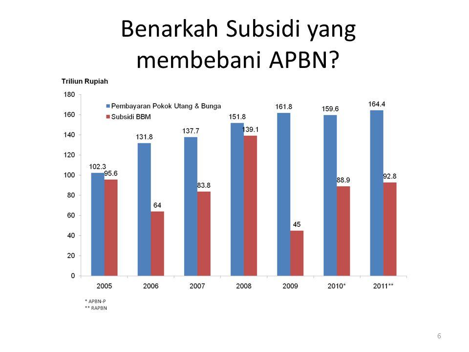 Benarkah Subsidi yang membebani APBN? 6