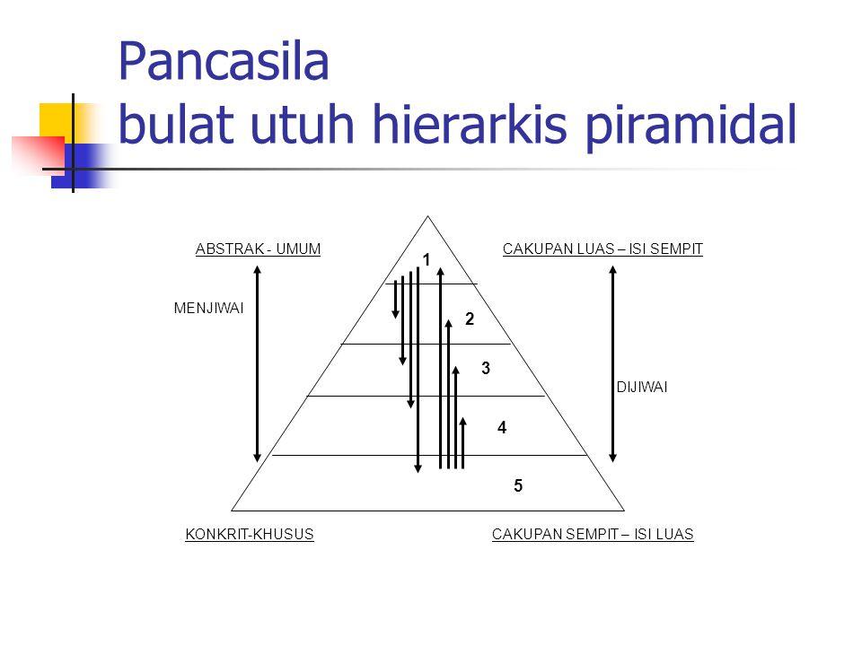 Pancasila bulat utuh hierarkis piramidal ABSTRAK - UMUM KONKRIT-KHUSUS CAKUPAN LUAS – ISI SEMPIT CAKUPAN SEMPIT – ISI LUAS MENJIWAI DIJIWAI 5 4 3 2 1