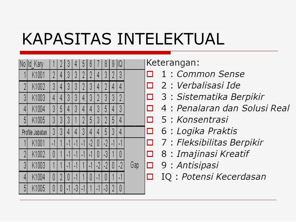 KAPASITAS INTELEKTUAL Keterangan:  1 : Common Sense  2 : Verbalisasi Ide  3 : Sistematika Berpikir  4 : Penalaran dan Solusi Real  5 : Konsentras