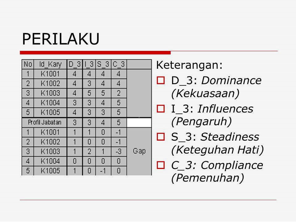 PERILAKU Keterangan:  D_3: Dominance (Kekuasaan)  I_3: Influences (Pengaruh)  S_3: Steadiness (Keteguhan Hati)  C_3: Compliance (Pemenuhan)
