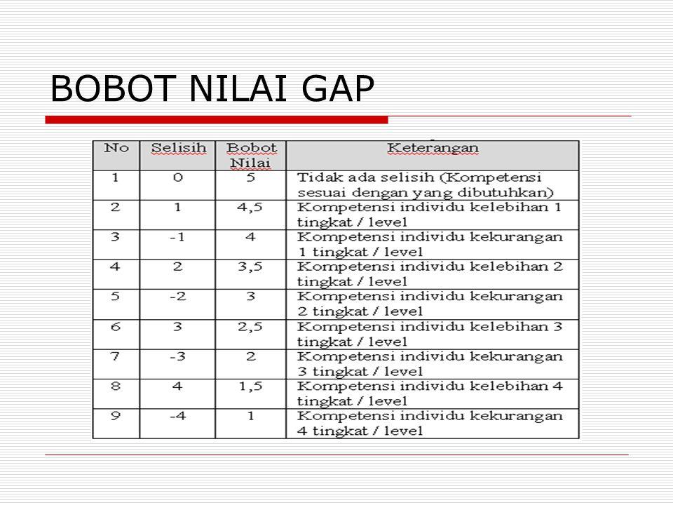 BOBOT NILAI GAP